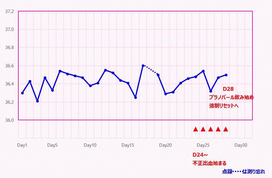 サイクル1基礎体温表