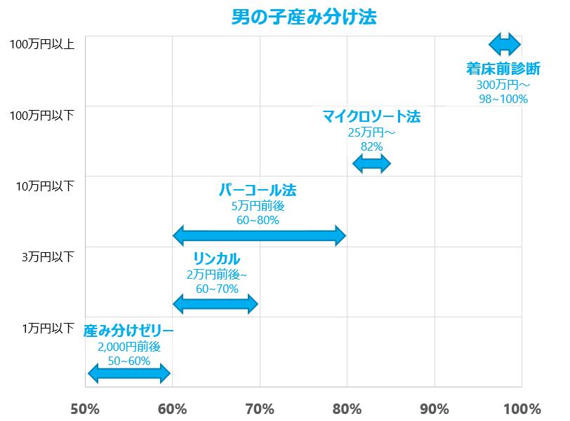 男の子産み分け確率マップ
