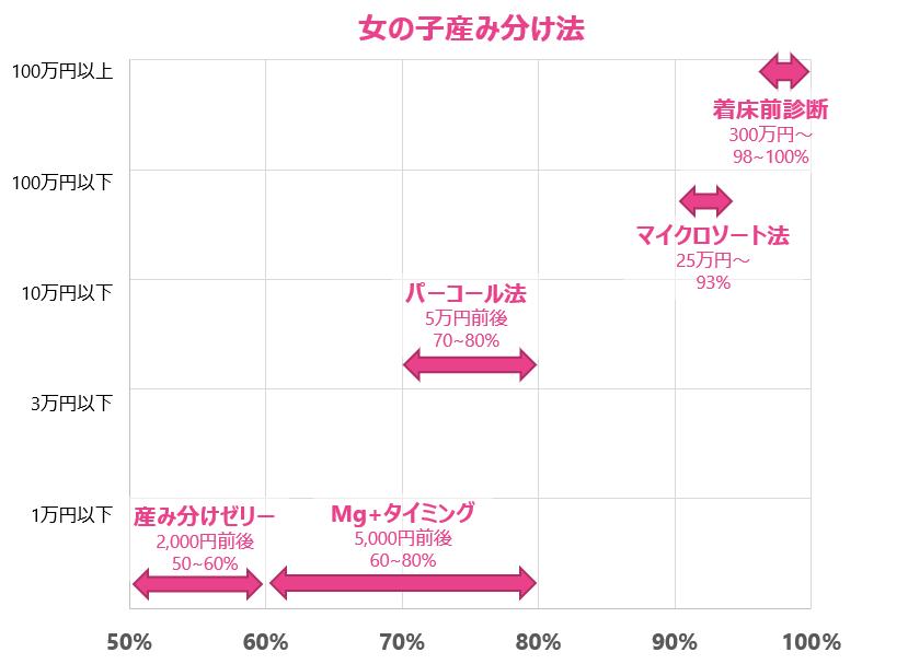 女の子産み分け法確率マップ